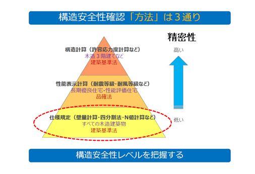 構造安全性確認「方法」は3通り