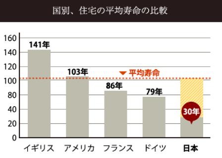 国別、住宅の卑近寿命の比較
